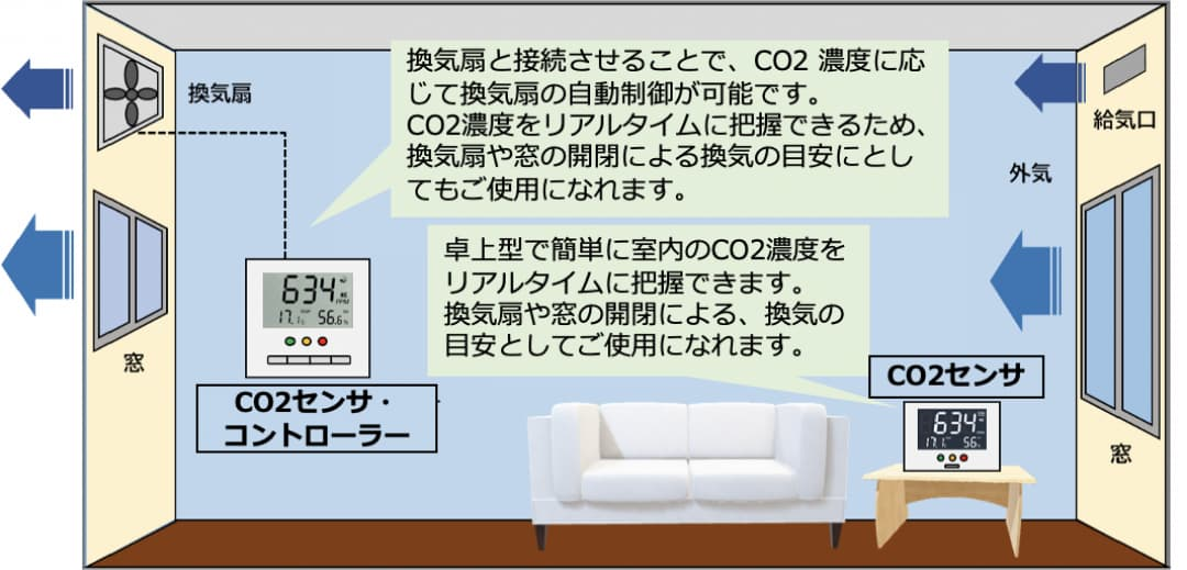 CO2センサ&CO2センサ・コントローラーの利用イメージ